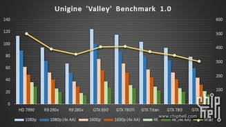 Geforce GTX 780 Ti - Benchmark Unigine Valley