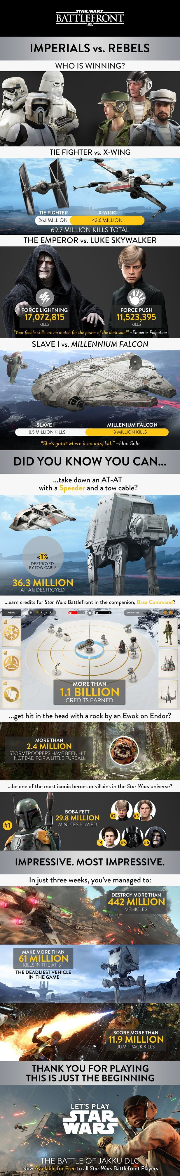 Star Wars: Battlefront Statistik