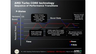 AMD Turbo Core Präsentation