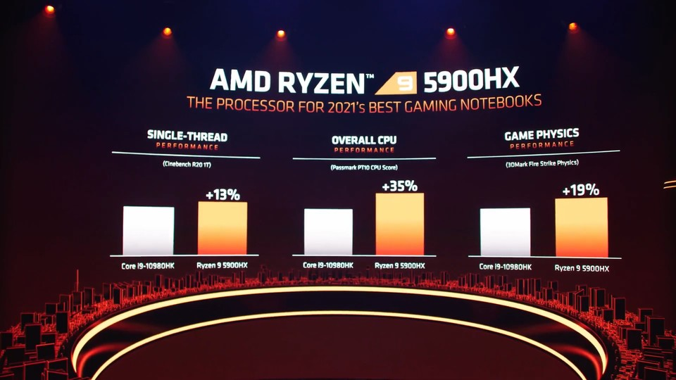 According to AMD's presentation material, the Ryzen 9 5900HX is significantly faster than the Intel top model.