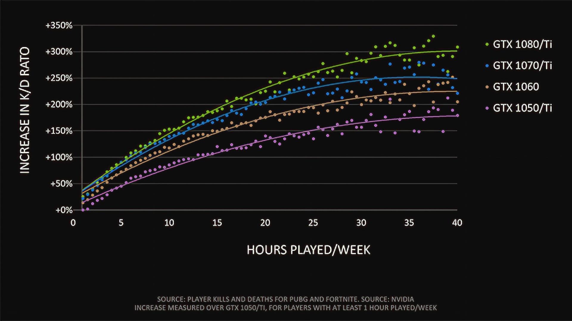 »Frames gewinnen Spiele« - Nvidia verspricht Vorteil durch mehr fps