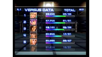So what's Ayane's ERA? Stats are kept for how often each character is played and how well they are doing against each other, just for those who love numbers.